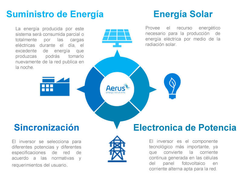 solares-grid